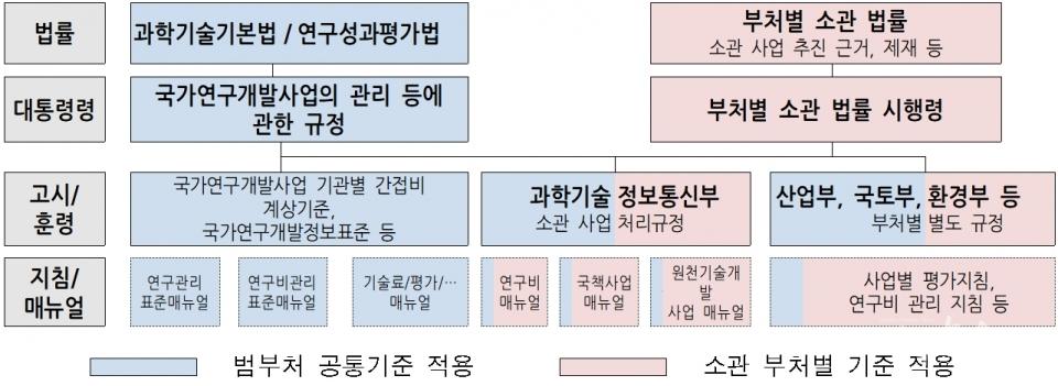 정부연구개발 관리 법규 체계. (사진=과기정통부)