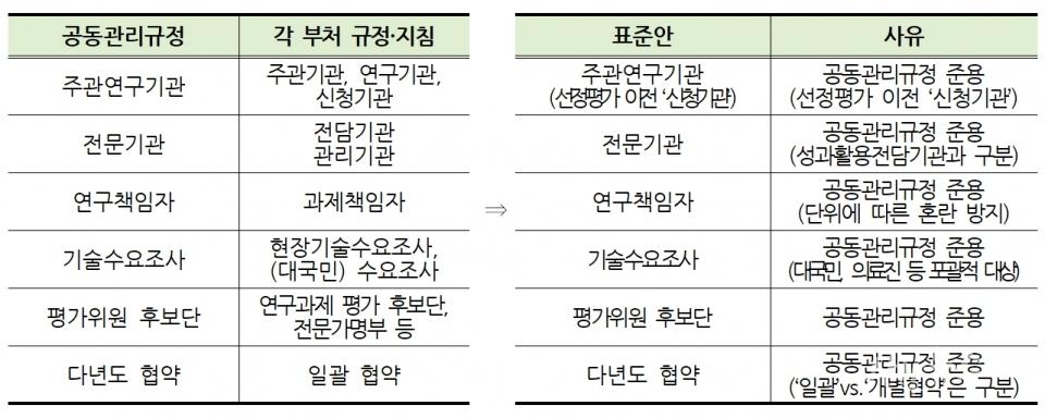 주요 용어 표준안 및 사유.